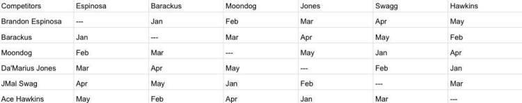 MMWA Super Six schedule