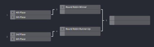6 Man bracket example
